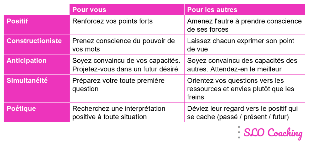 Les principes de l'Appreciative Inquiry