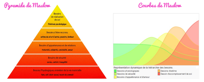 Pyramide et courbe des besoins de Maslow