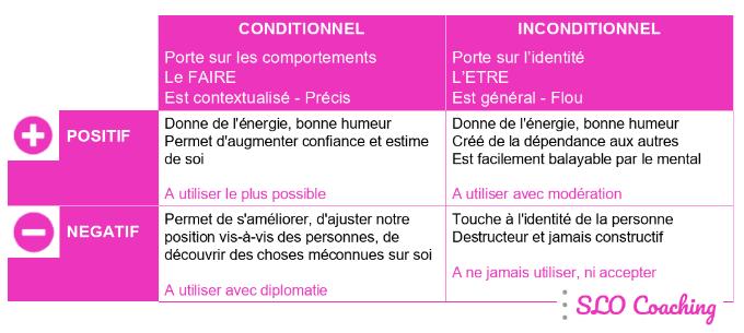 Feedback Conditionnel vs Inconditionnel - Positif vs Négatif - Tableau récapitulatif